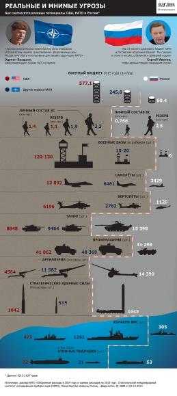 Δυναμικότητα Ρωσσίας - ΗΠΑ -ΝΑΤΟ